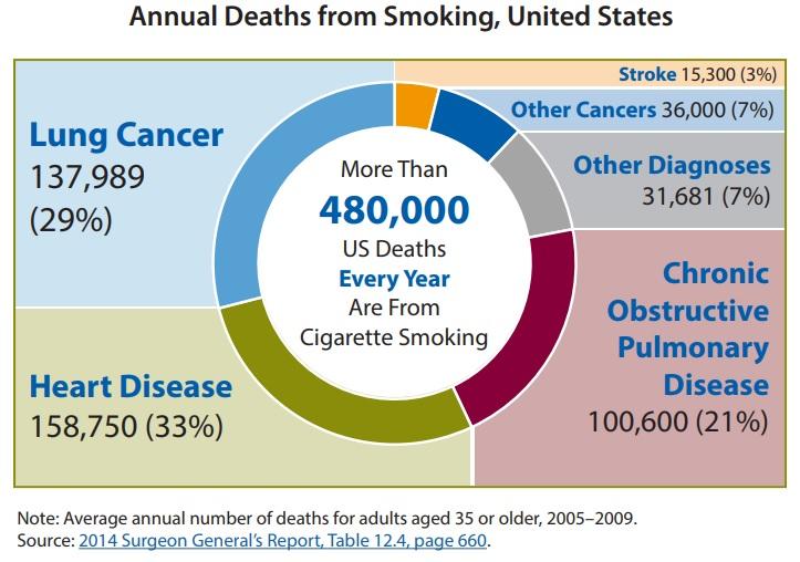 Annual Smoking Deaths